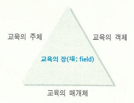 교육 성립의 3요소.jpg