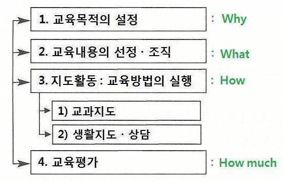 교육활동의 실천과정.jpg