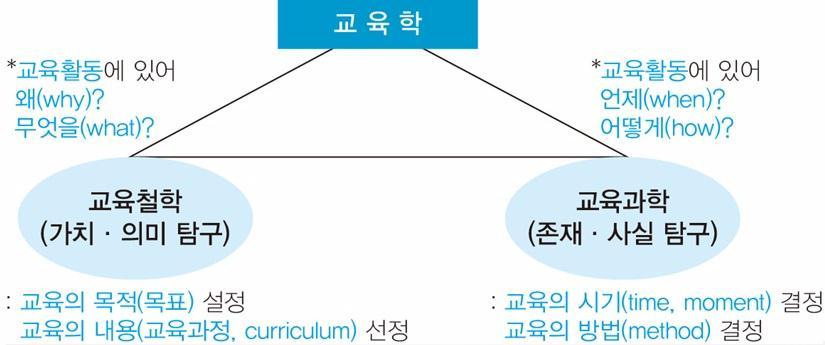 교육학(체계).jpg