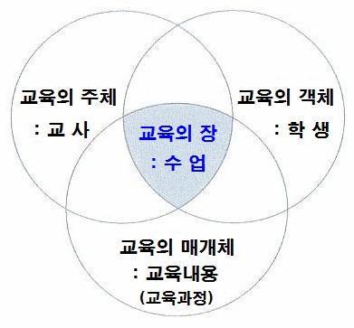 교육의 3요소(수업의 의미).jpg